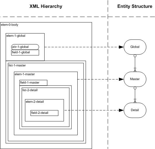 Design Patterns for Extracting Relational Data from XML | A