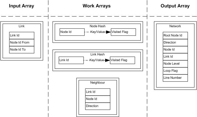 Networks - PLSQL, v1.0 - Arrays