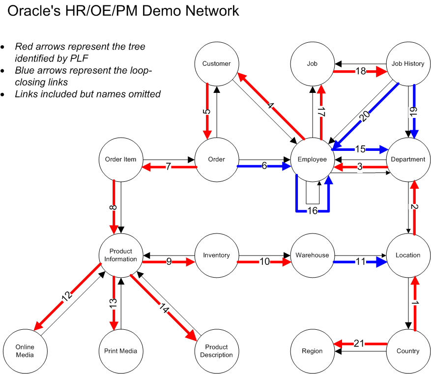 Dual Network, 1.3 - HR