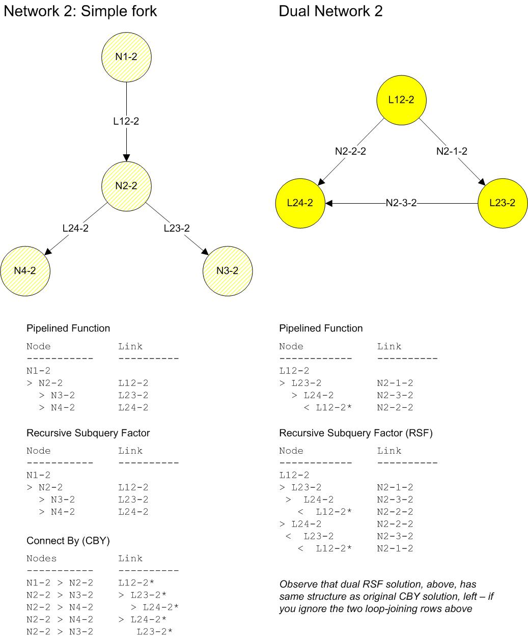 Dual Network, 1.3 - net-2