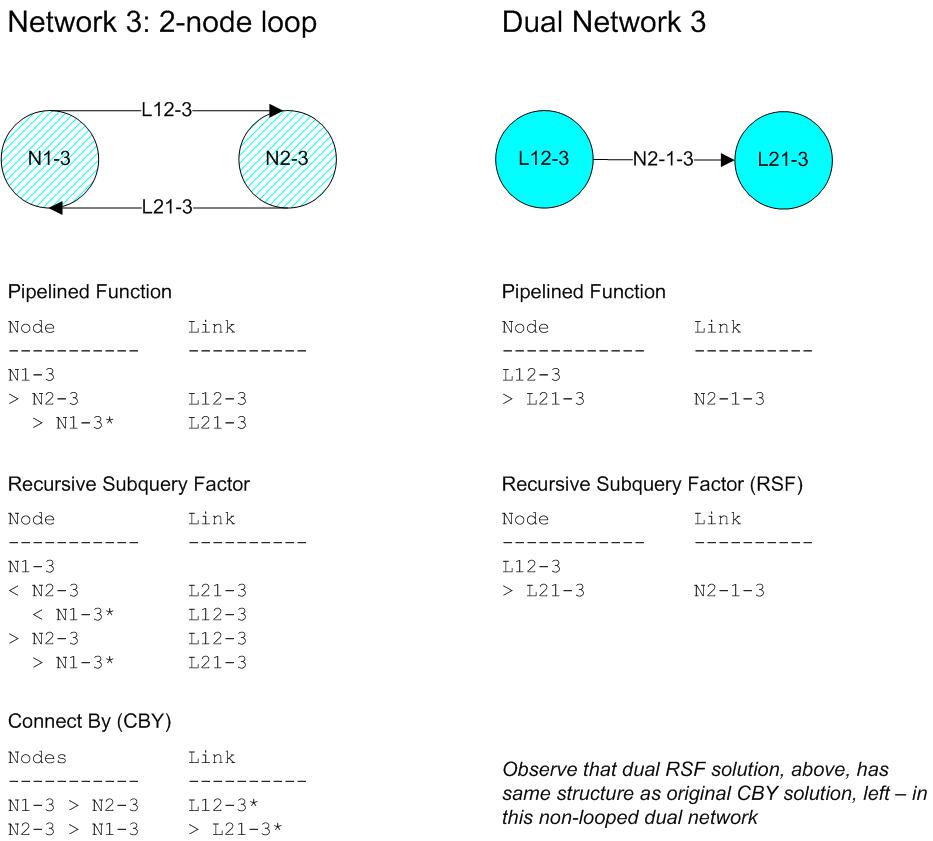 Dual Network, 1.3 - net-3