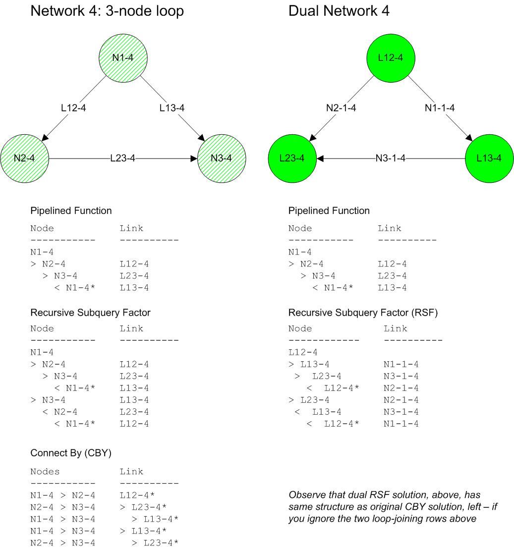 Dual Network, 1.3 - net-4