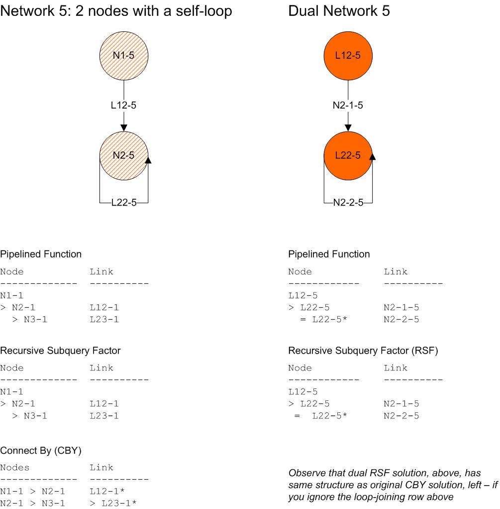 Dual Network, 1.3 - net-5